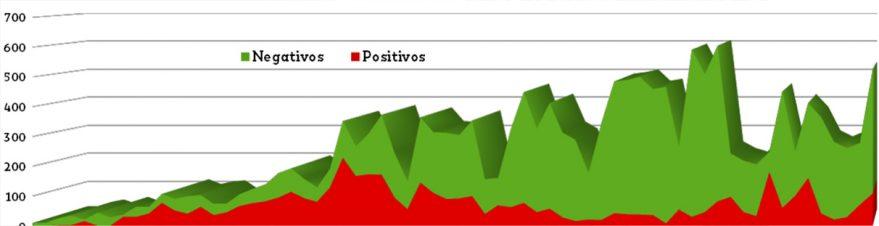 positivos negativos coronavirus