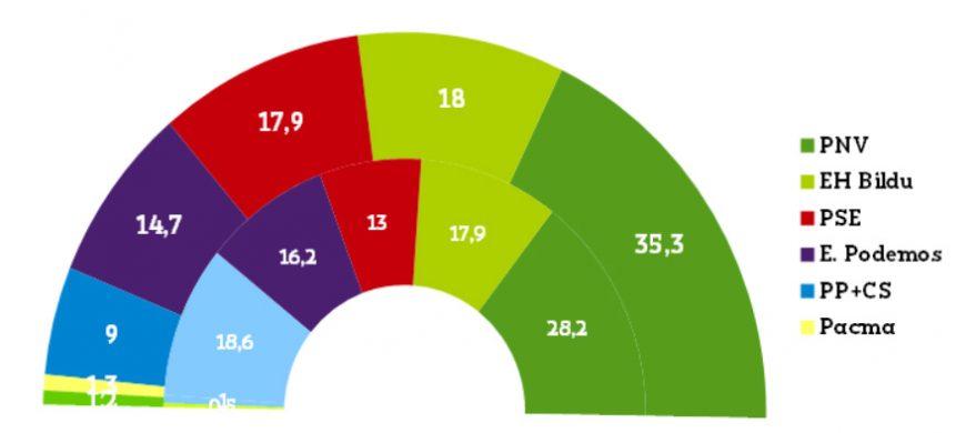 elecciones euskadi cis