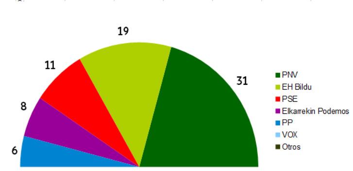 Resultados en Euskadi según la encuesta del Gobierno Vasco. Reparto de escaños