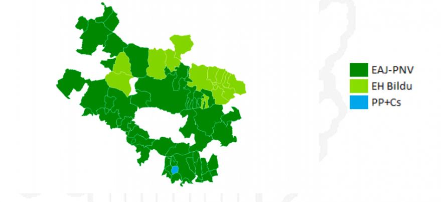 votaciones municipios alaveses 12 julio