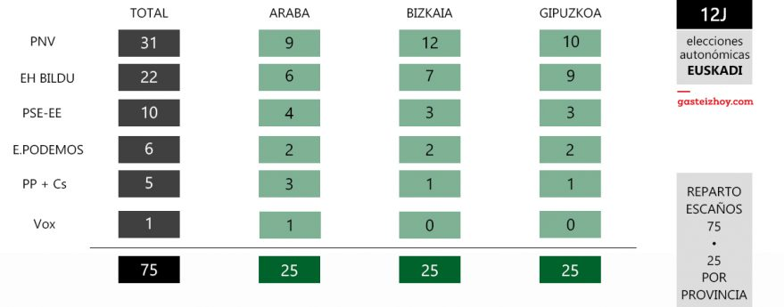 resultado elecciones autonomicas euskadi 12J