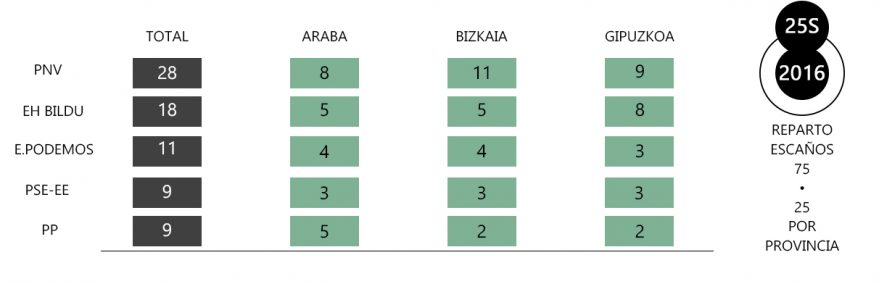 resultados elecciones autonomicas euskadi