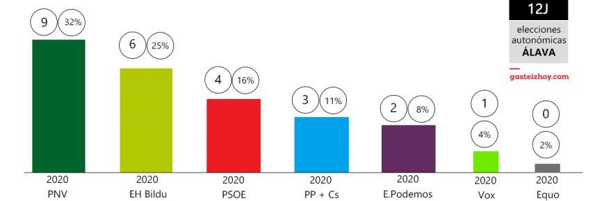 resultados elecciones autonomicas 12j Álava