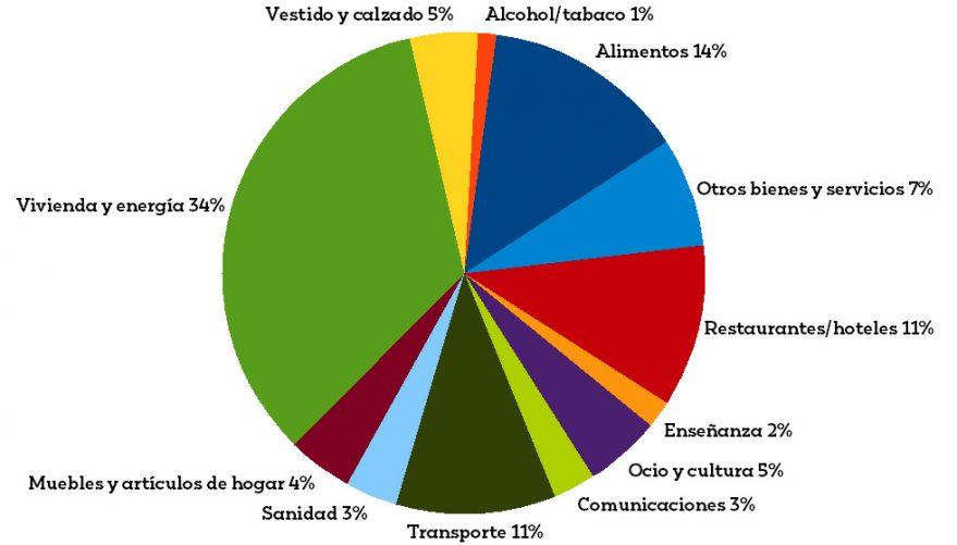 gasto y consumo en euskadi