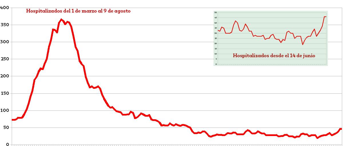 hospitalizados-gráfico