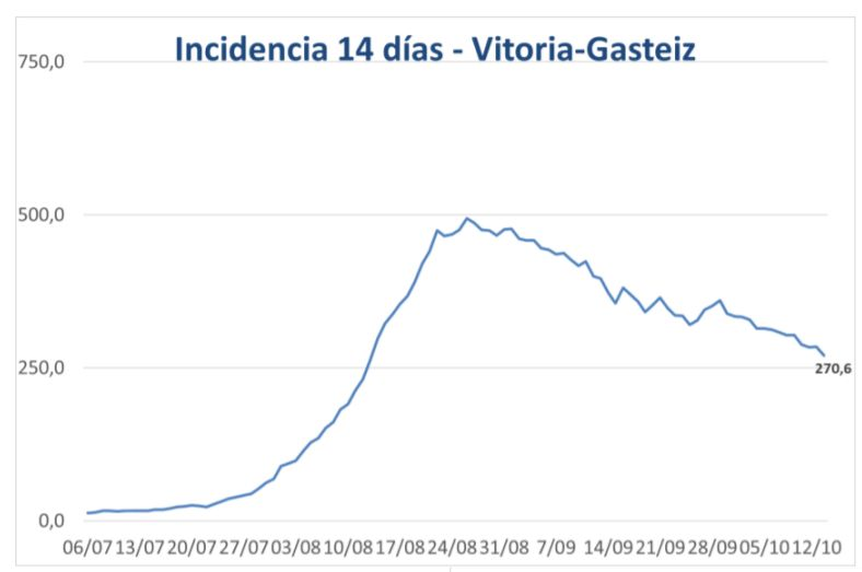 incidencia coronavirus 14 días
