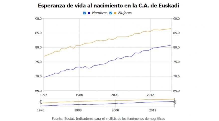 Las mujeres viven 6 años más que los hombres en Euskadi