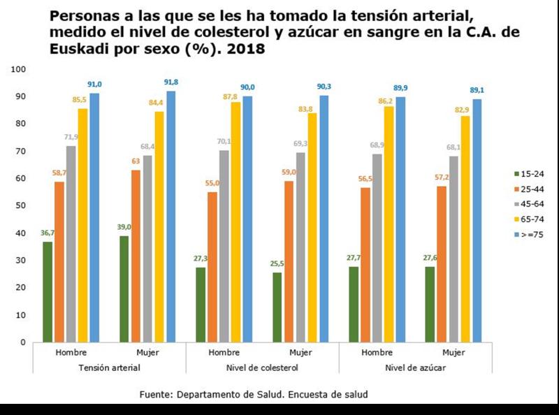 Prácticas preventivas en el País Vasco