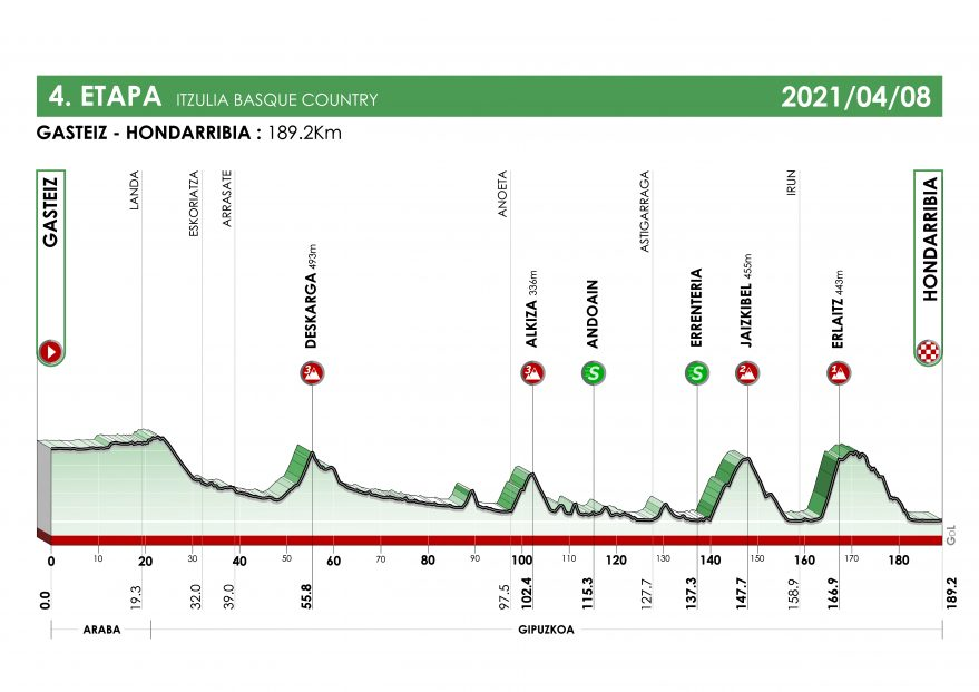 Vitoria-Gasteiz acoge la salida de la cuarta etapa de la Itzulia