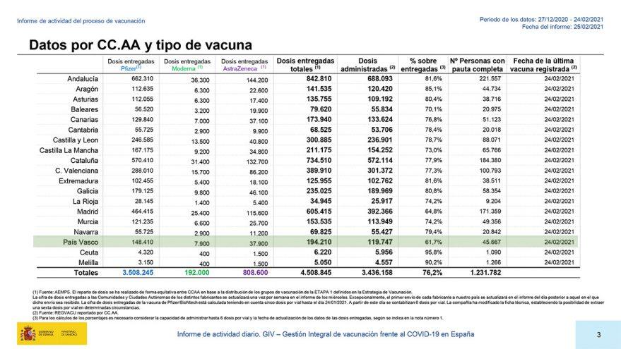 Informe vacunación COVID-19