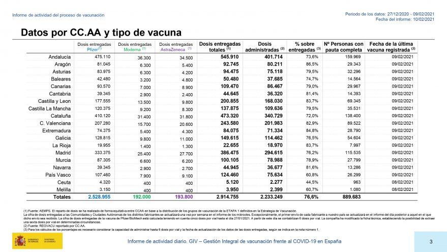 vacunas euskadi datos