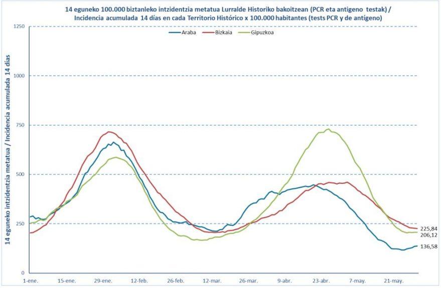 datos coronavirus 31 mayo