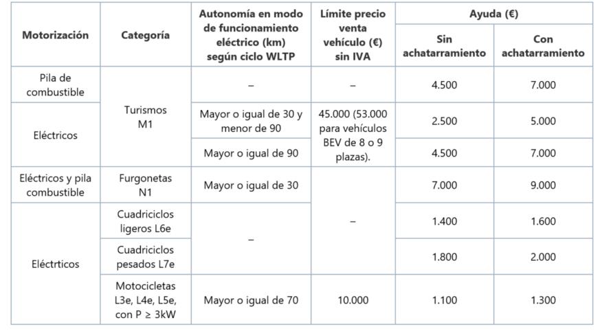 ayudas coches electricos sin actividad económica
