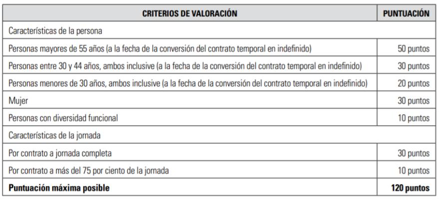 criterios ayudas contratos temporales indefinidos