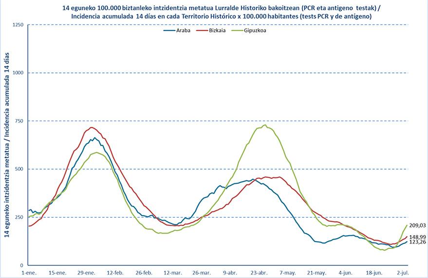 datos coronavirus 5 de julio