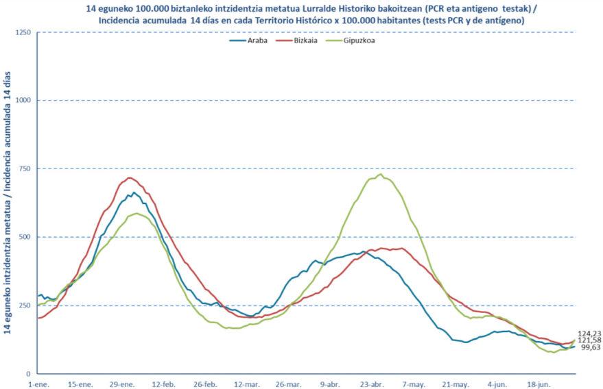 datos de coronavirus en Euskadi