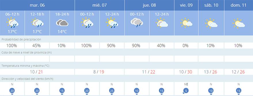 el tiempo en vitoria prevision julio