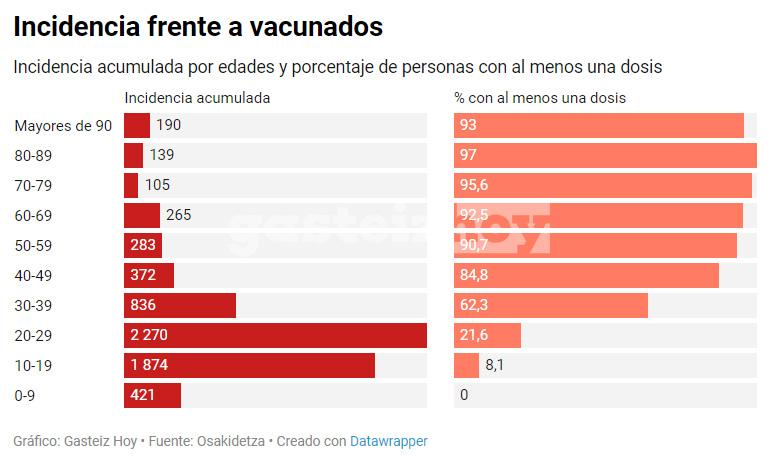 vacunados incidnecia