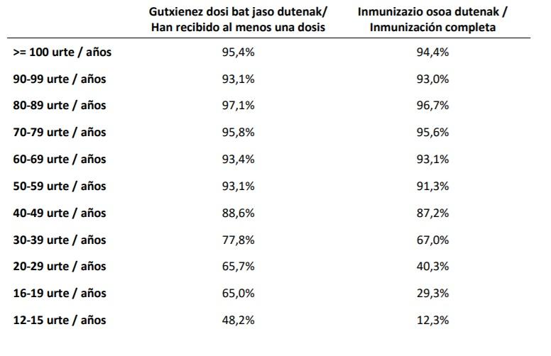 vacuna-grupos-edad-agosto