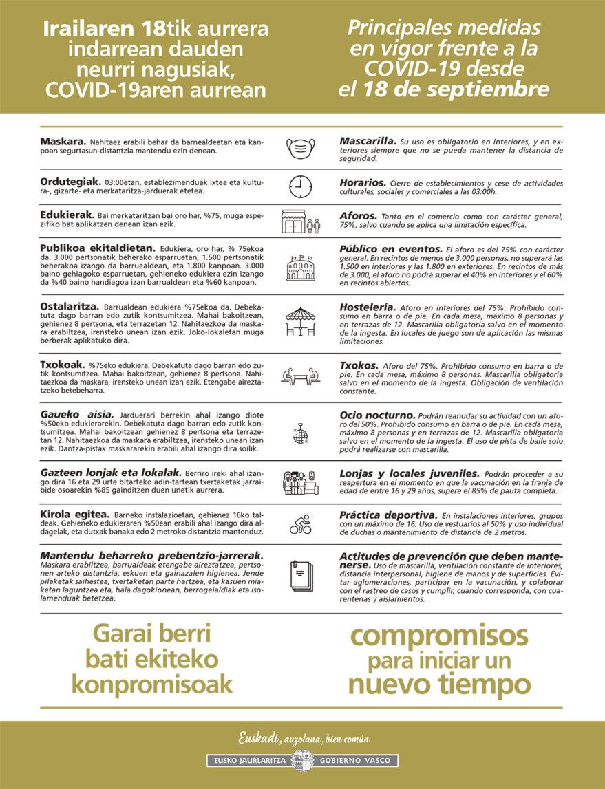 restricciones coronavirus 18 de septiembre