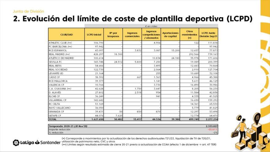 limite salarial alaves