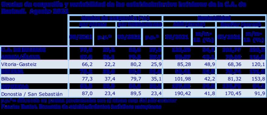 ocupacion rentabilidad hoteles agosto 2021