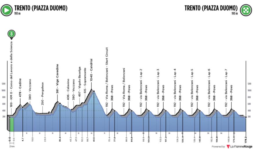recorrido europeo ciclismo